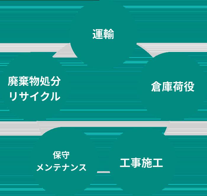 新日本物流の事業:運輸、倉庫荷役、工事施工、保守メンテナンス、廃棄物処理リサイクル